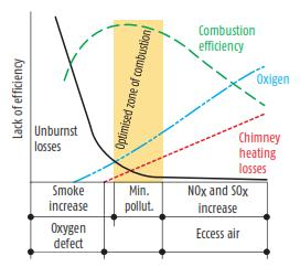 Characteristic Combustion Curves