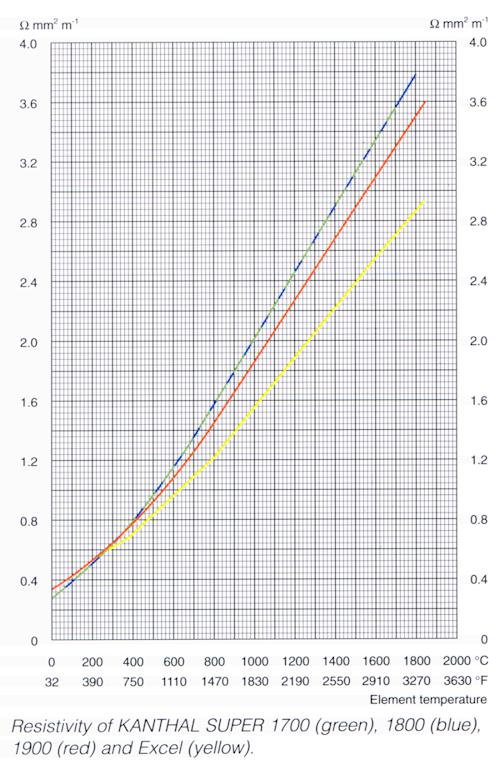 Molybdenum Disilicide (MoSi2) resistance vs temperature graph