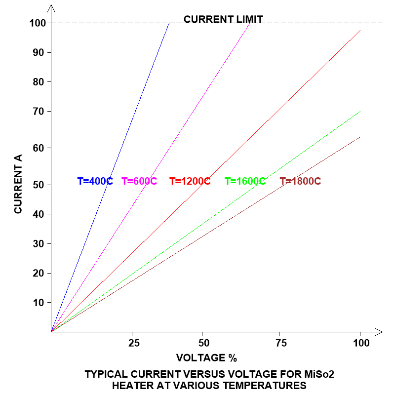 Voltage vs current for MiSo2 heater at various temperatures