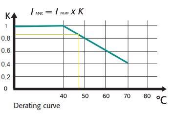Thyristor derating curve